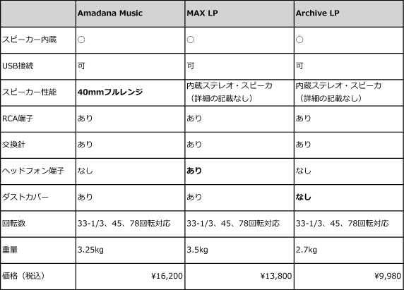 amadana music MAX LP機能比較